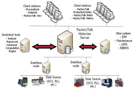 FactoryTalk Historian Configuration